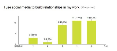 Do you use social media to build relationships in your work?