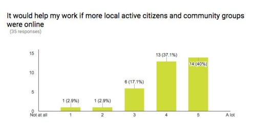 Would it help your work if more community groups and active citizens were using the internet