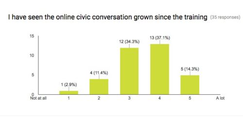 have you seen the online conversation grow?